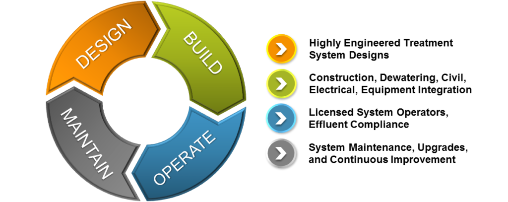 Vertically Integrated Remediation Contracting