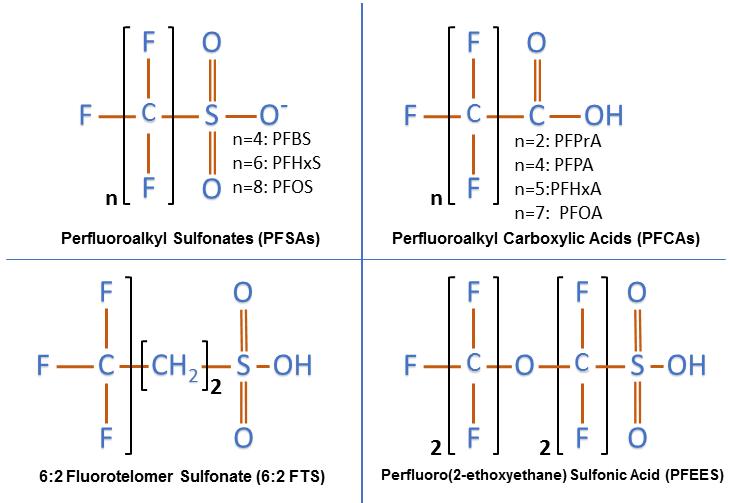 PFAS Chemical Structures