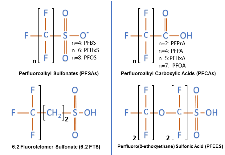 PFAS Chemical Structures